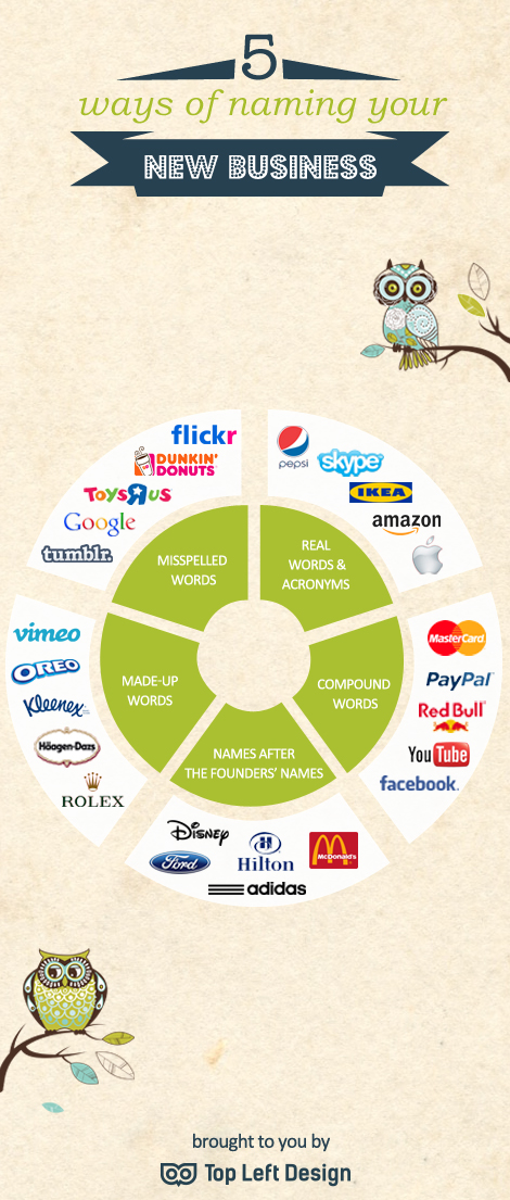 naming-your-new-business-infographic