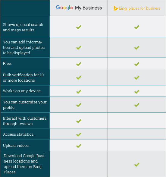 google-my-business-VS-bing-places