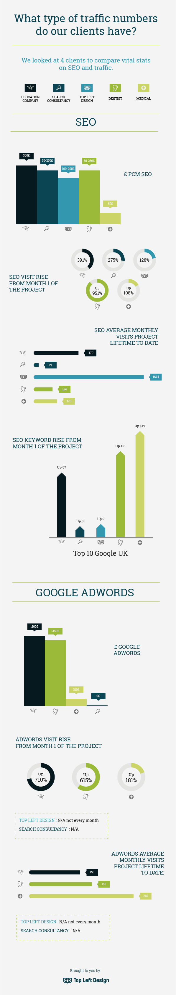 SEO stats - infographic comparing 4 businesses