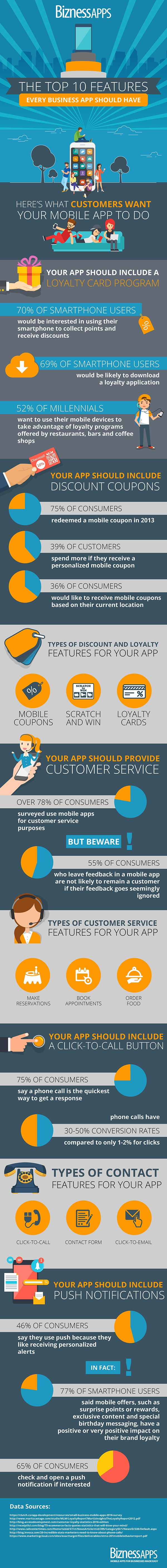 Mobile app features customers want