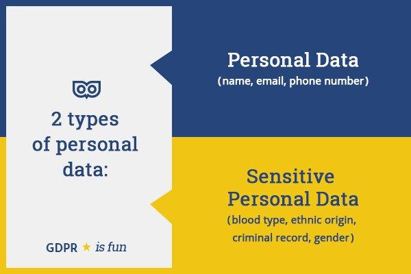 GDPR - 2 types of data