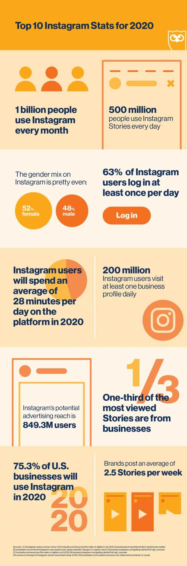 https://blog-assets.hootsuite.com/wp-content/uploads/2019/10/Top-10-Instagram-stats-620x1809.png