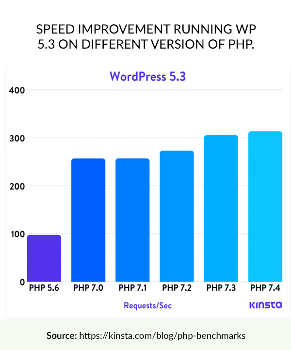 PHP Benchmarks for WordPress - from Kinsta