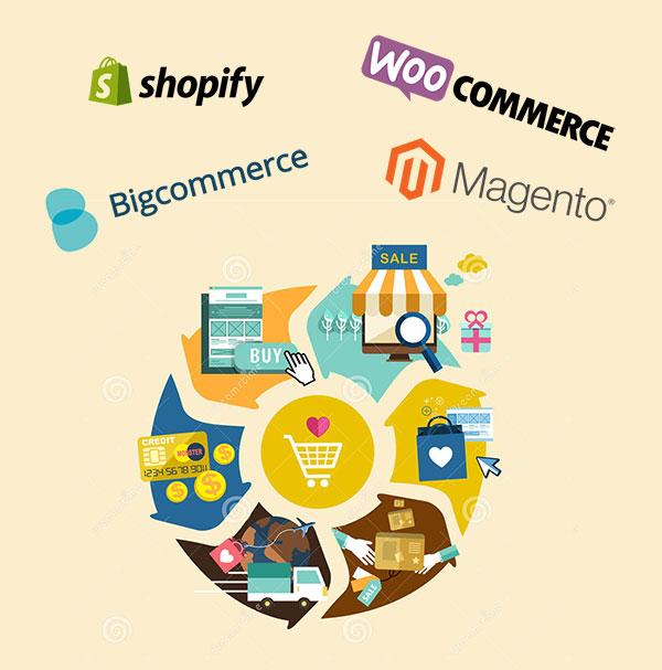 top 4 ecommerce platforms 2020
