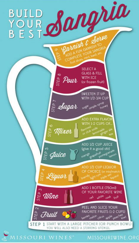 Build your best Sangria - infographic from missouriwine.org