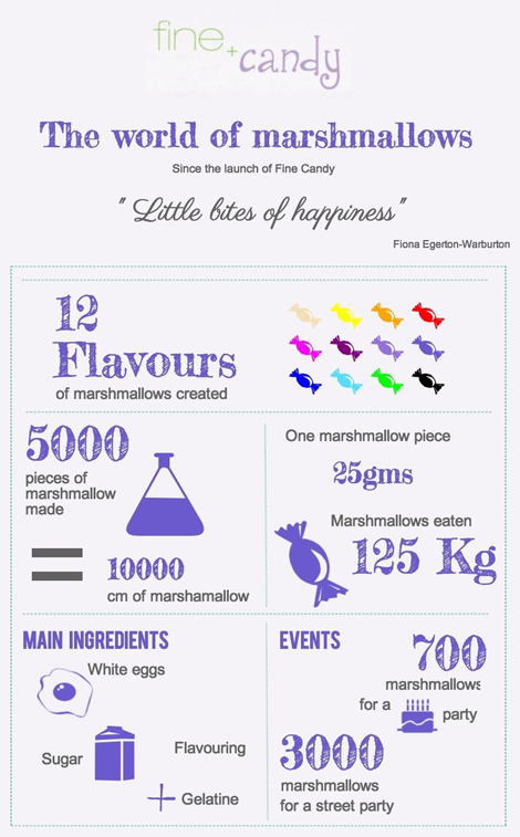 Infographic - The World of Marshmallows - Fine and Candy