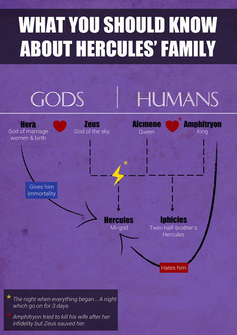 What you should know about Hercules' family - Tumblr